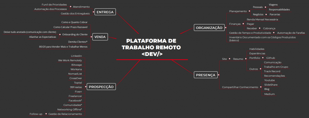 Plataforma de Trabalho Remoto